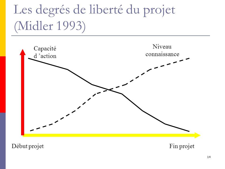 14 Les degrés de liberté du projet (Midler 1993) Début projetFin projet Capacité d action Niveau connaissance