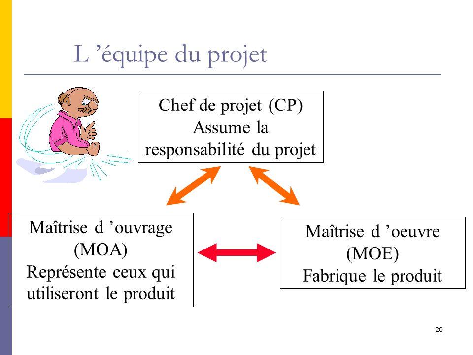 20 L équipe du projet Chef de projet (CP) Assume la responsabilité du projet Maîtrise d ouvrage (MOA) Représente ceux qui utiliseront le produit Maîtrise d oeuvre (MOE) Fabrique le produit