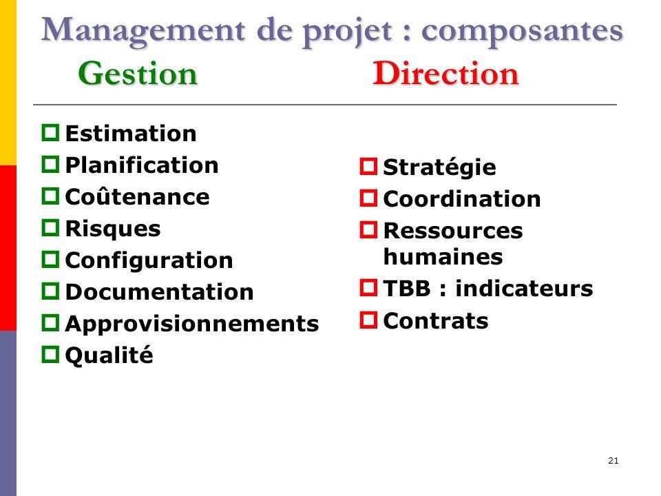 21 Management de projet : composantes Gestion Direction Estimation Planification Coûtenance Risques Configuration Documentation Approvisionnements Qualité Stratégie Coordination Ressources humaines TBB : indicateurs Contrats
