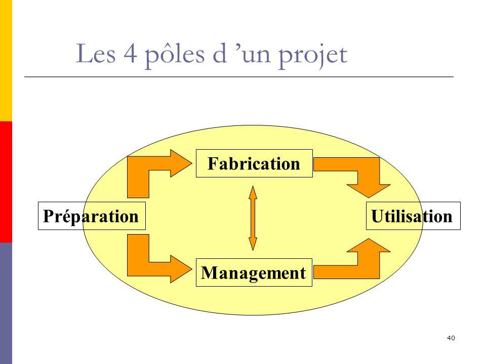 40 Les 4 pôles d un projet Préparation Fabrication Management Utilisation