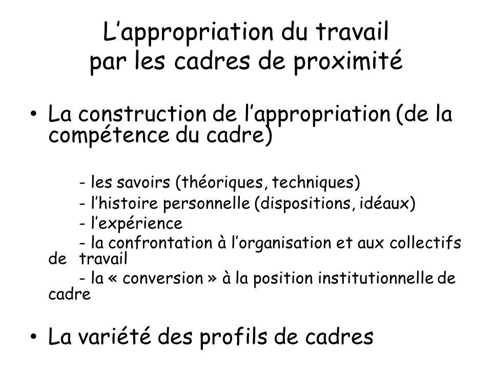 Lappropriation du travail par les cadres de proximité La construction de lappropriation (de la compétence du cadre) - les savoirs (théoriques, techniq