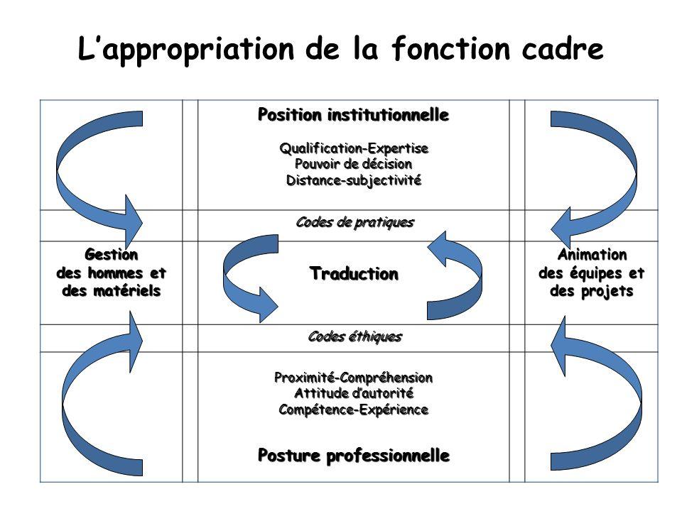 Lappropriation de la fonction cadre Position institutionnelle Qualification-Expertise Pouvoir de décision Distance-subjectivité Codes de pratiques Ges