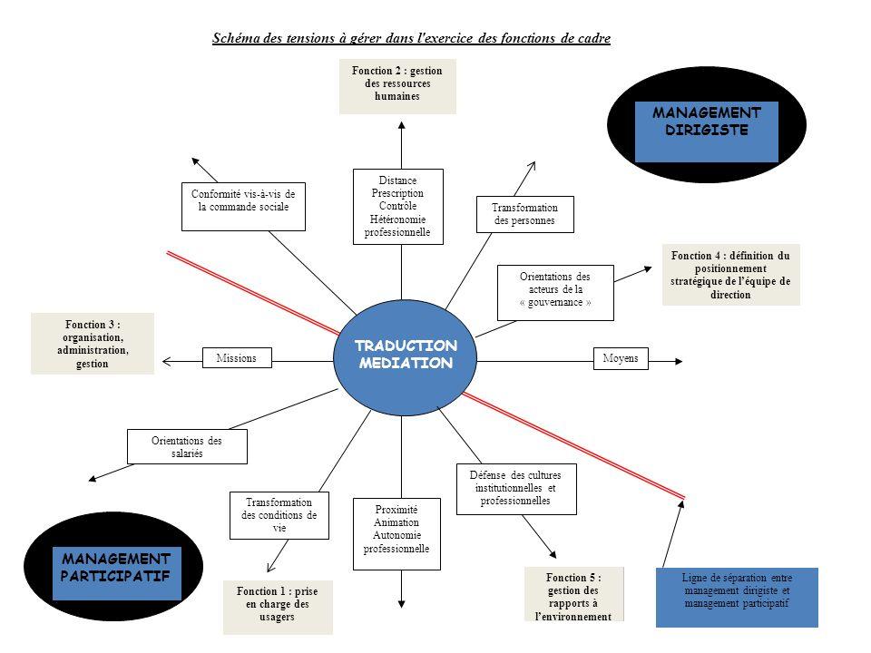 Fonction 2 : gestion des ressources humaines Fonction 5 : gestion des rapports à lenvironnement Fonction 4 : définition du positionnement stratégique