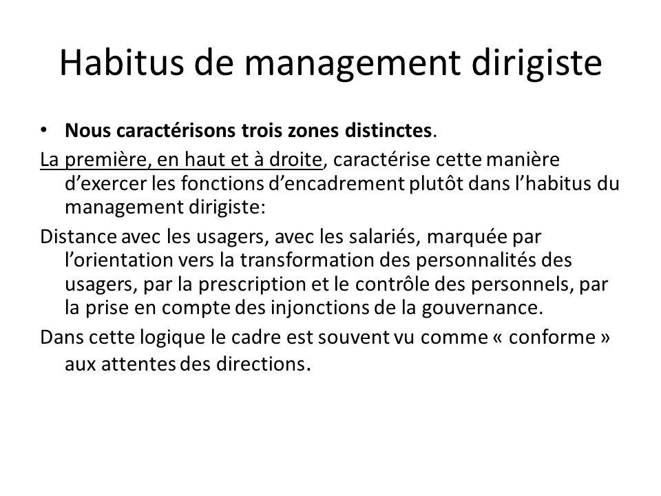 Habitus de management dirigiste Nous caractérisons trois zones distinctes. La première, en haut et à droite, caractérise cette manière dexercer les fo