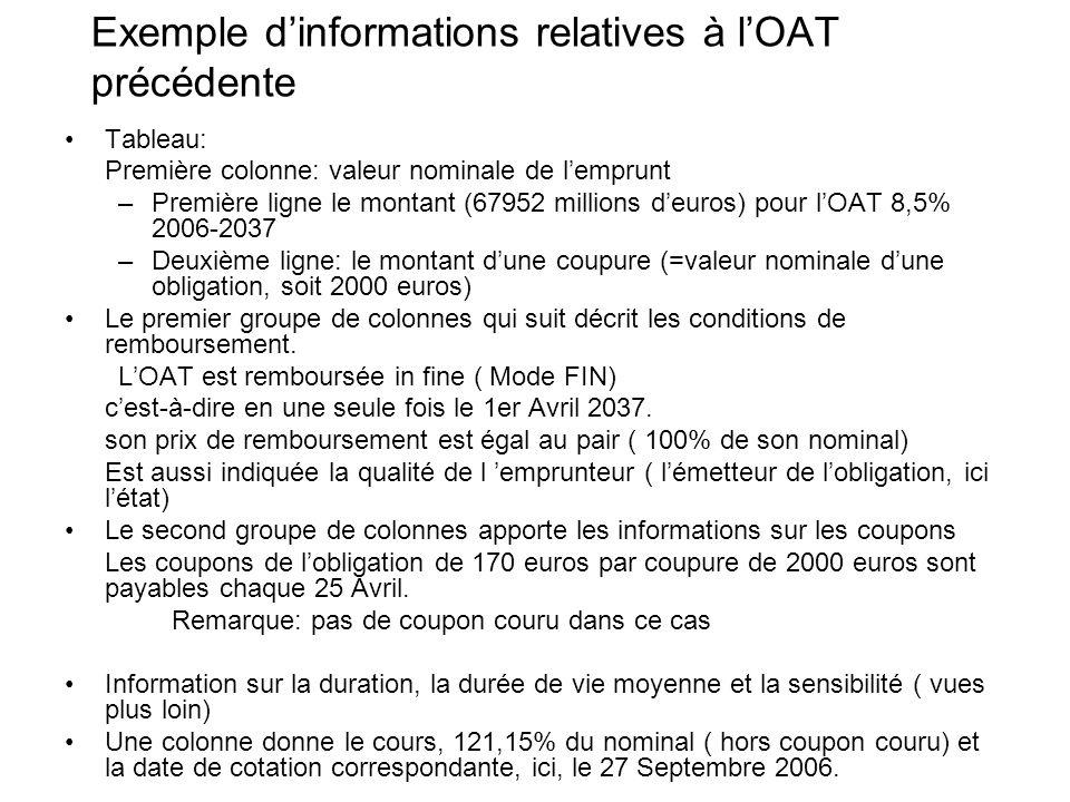 Exemple dinformations relatives à lOAT précédente Tableau: Première colonne: valeur nominale de lemprunt –Première ligne le montant (67952 millions de