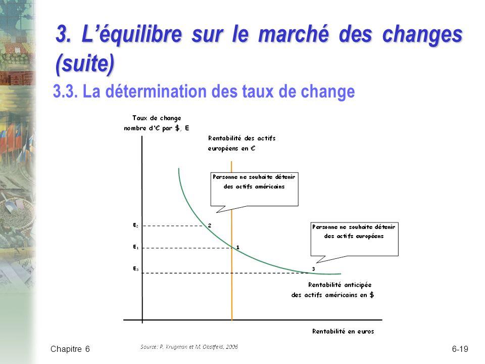 3.Léquilibre sur le marché des changes (suite) 3.3.