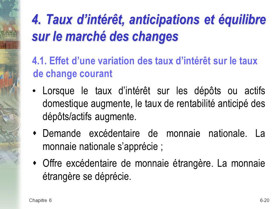 6-20 4.Taux dintérêt, anticipations et équilibre sur le marché des changes 4.1.