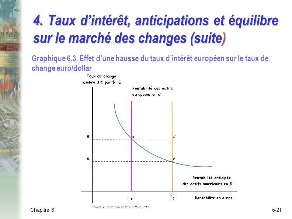 4.Taux dintérêt, anticipations et équilibre sur le marché des changes (suite) Graphique 6.3.