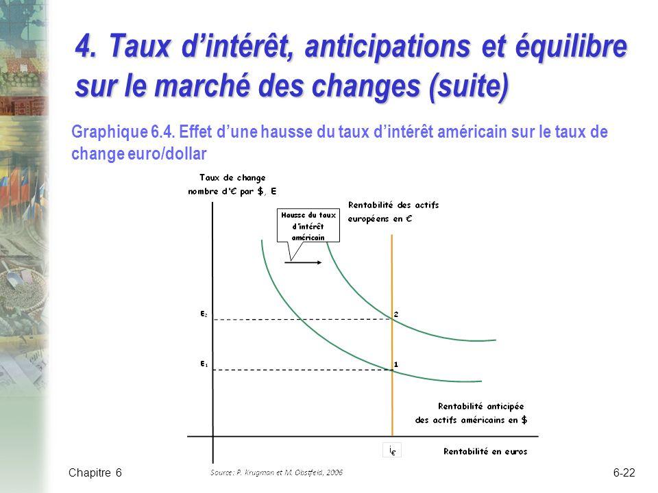 4.Taux dintérêt, anticipations et équilibre sur le marché des changes (suite) Graphique 6.4.