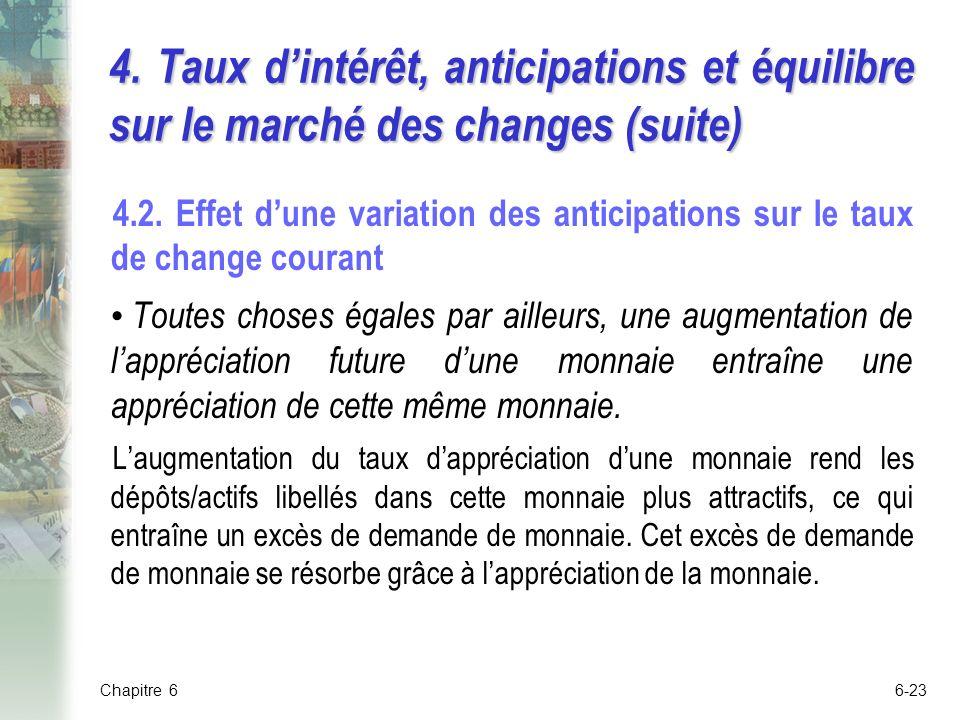 6-23 4.Taux dintérêt, anticipations et équilibre sur le marché des changes (suite) 4.2.