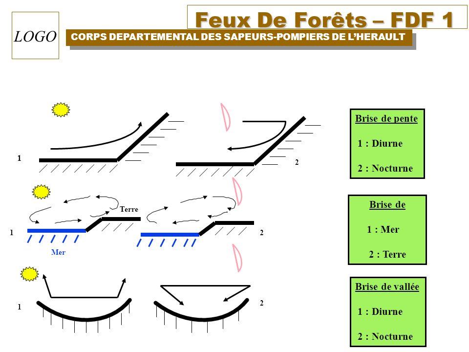 Feux De Forêts – FDF 1 CORPS DEPARTEMENTAL DES SAPEURS-POMPIERS DE LHERAULT LOGO 1 Brise de pente 1 : Diurne 2 : Nocturne Mer Terre 12 1 2 2 Brise de