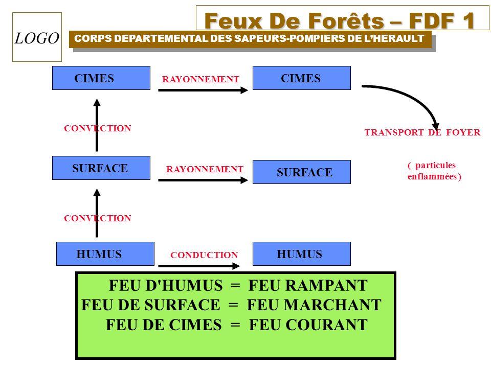 Feux De Forêts – FDF 1 CORPS DEPARTEMENTAL DES SAPEURS-POMPIERS DE LHERAULT LOGO HUMUS SURFACE CIMES RAYONNEMENT CONDUCTION CONVECTION TRANSPORT DE FO