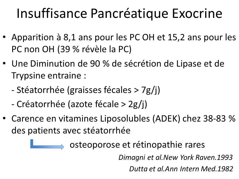 Insuffisance Pancréatique Exocrine Apparition à 8,1 ans pour les PC OH et 15,2 ans pour les PC non OH (39 % révèle la PC) Une Diminution de 90 % de sé