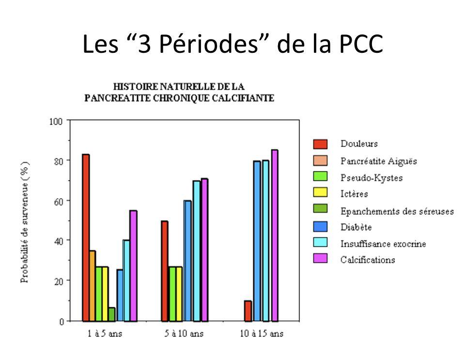 Au delà de la 10ème année Calcifications Pancréatiques Insuffisance Pancréatique Exocrine Diabète