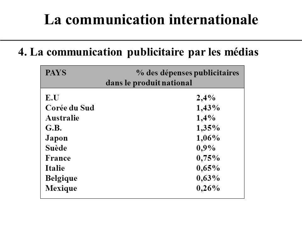 4. La communication publicitaire par les médias La communication internationale PAYS% des dépenses publicitaires dans le produit national E.U2,4% Coré