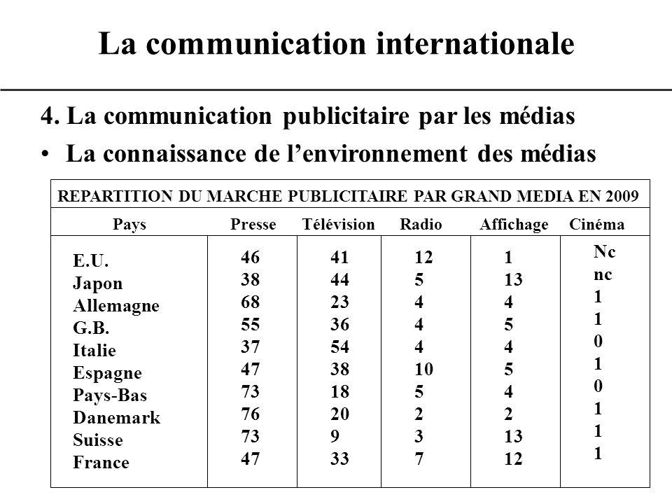 4. La communication publicitaire par les médias La connaissance de lenvironnement des médias La communication internationale REPARTITION DU MARCHE PUB