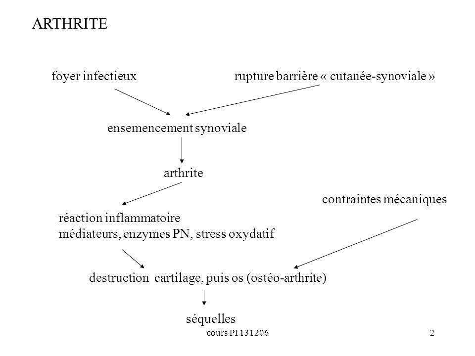 cours PI 1312062 ensemencement synoviale foyer infectieux arthrite rupture barrière « cutanée-synoviale » réaction inflammatoire médiateurs, enzymes P