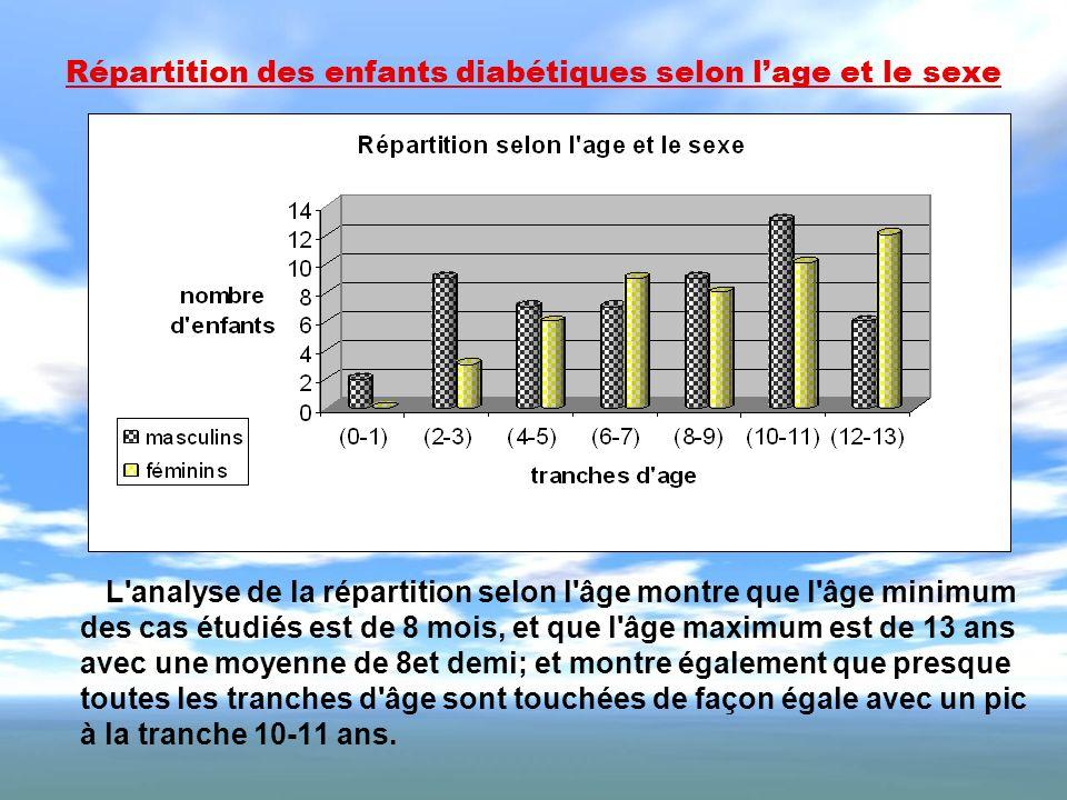 Répartition des enfants diabétiques selon lage et le sexe L'analyse de la répartition selon l'âge montre que l'âge minimum des cas étudiés est de 8 mo