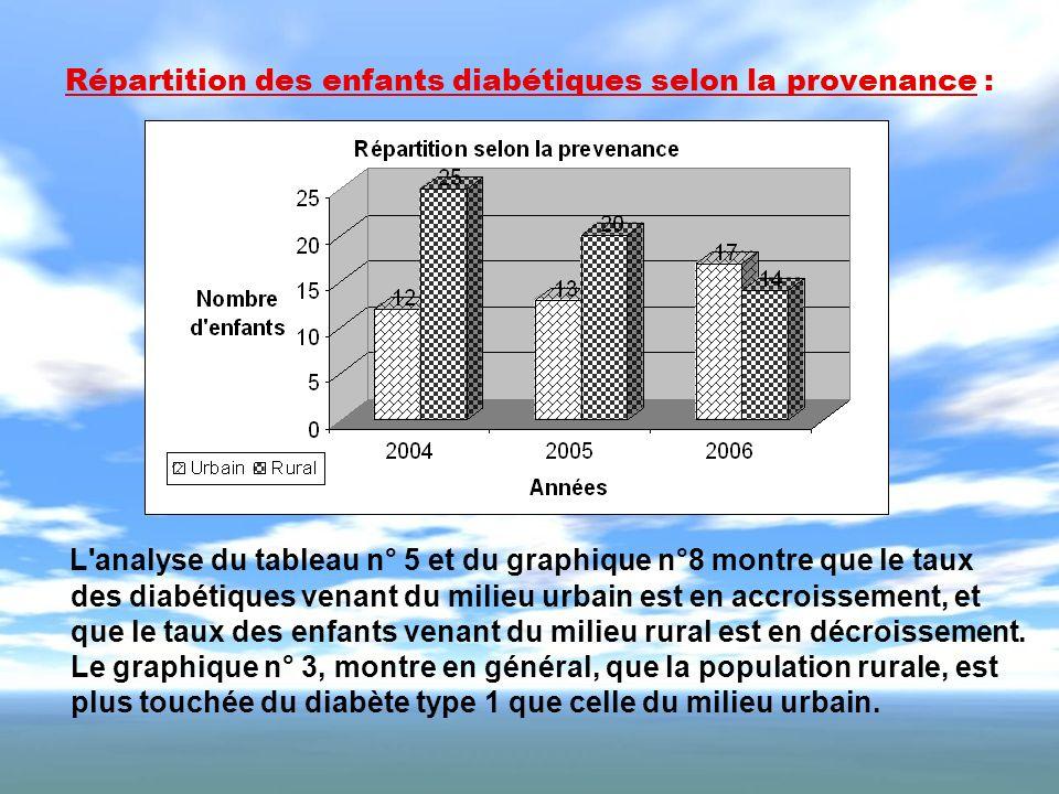 Répartition des enfants diabétiques selon la provenance : L'analyse du tableau n° 5 et du graphique n°8 montre que le taux des diabétiques venant du m