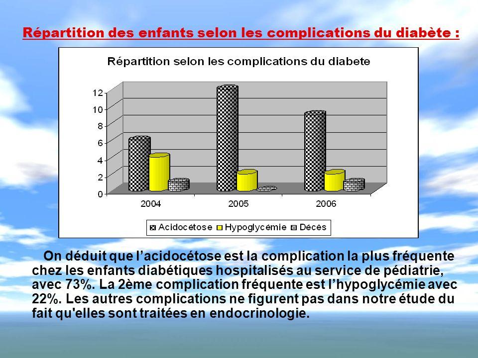 Répartition des enfants selon les complications du diabète : On déduit que lacidocétose est la complication la plus fréquente chez les enfants diabéti