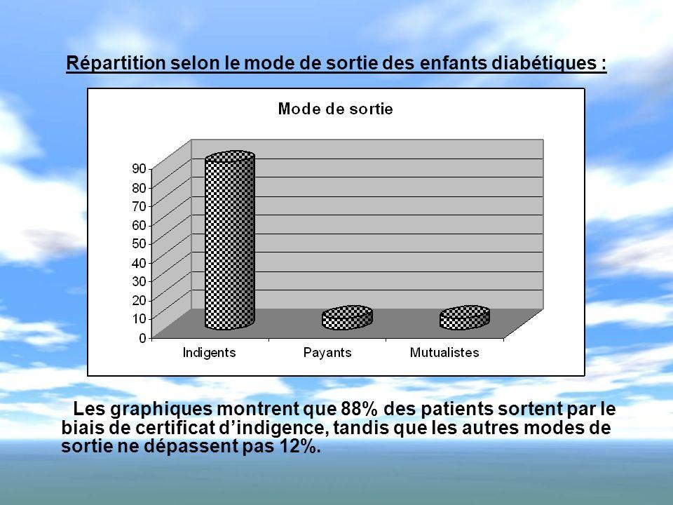 Répartition selon le mode de sortie des enfants diabétiques : Les graphiques montrent que 88% des patients sortent par le biais de certificat dindigen