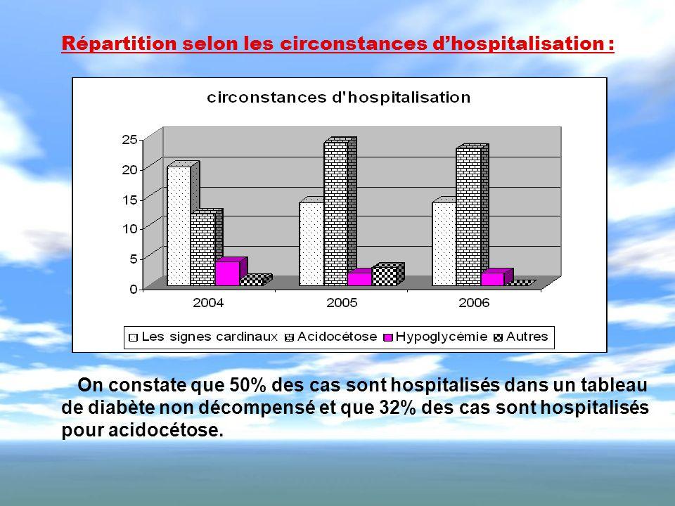 Répartition selon les circonstances dhospitalisation : On constate que 50% des cas sont hospitalisés dans un tableau de diabète non décompensé et que