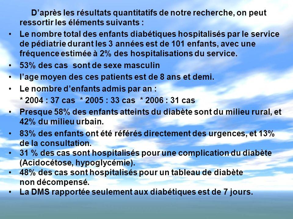 Daprès les résultats quantitatifs de notre recherche, on peut ressortir les éléments suivants : Le nombre total des enfants diabétiques hospitalisés p