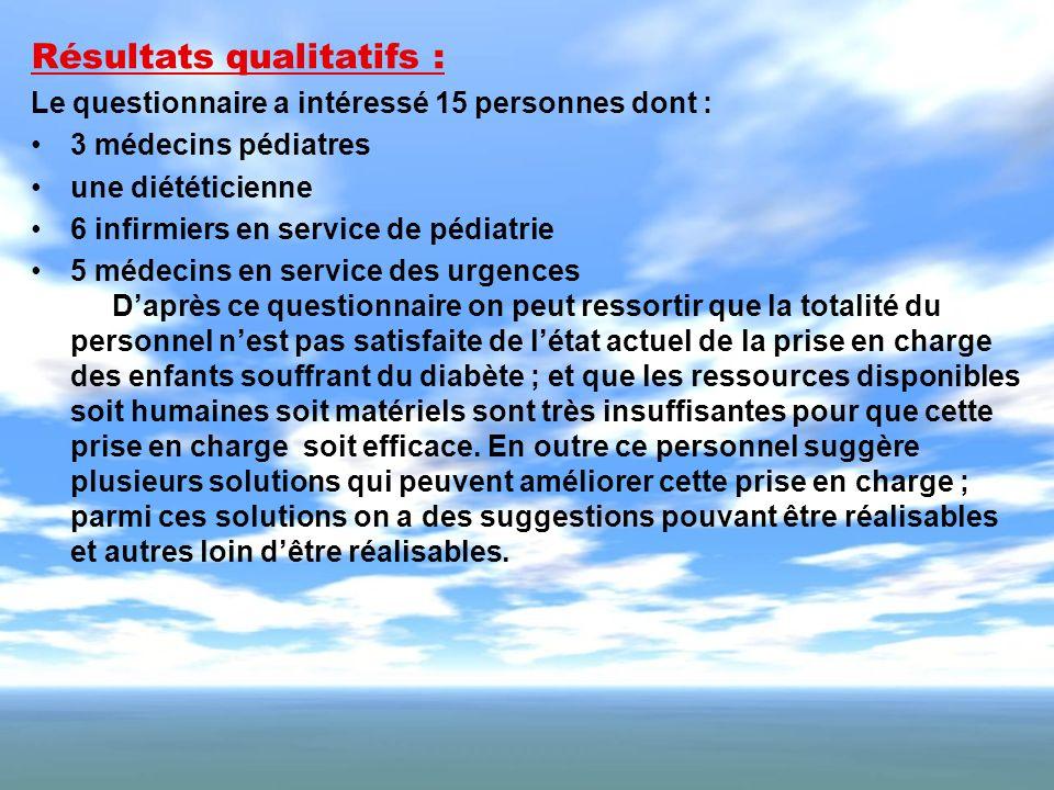 Résultats qualitatifs : Le questionnaire a intéressé 15 personnes dont : 3 médecins pédiatres une diététicienne 6 infirmiers en service de pédiatrie 5
