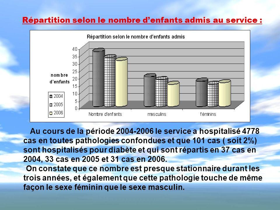 Répartition selon le nombre denfants admis au service : Au cours de la période 2004-2006 le service a hospitalisé 4778 cas en toutes pathologies confo