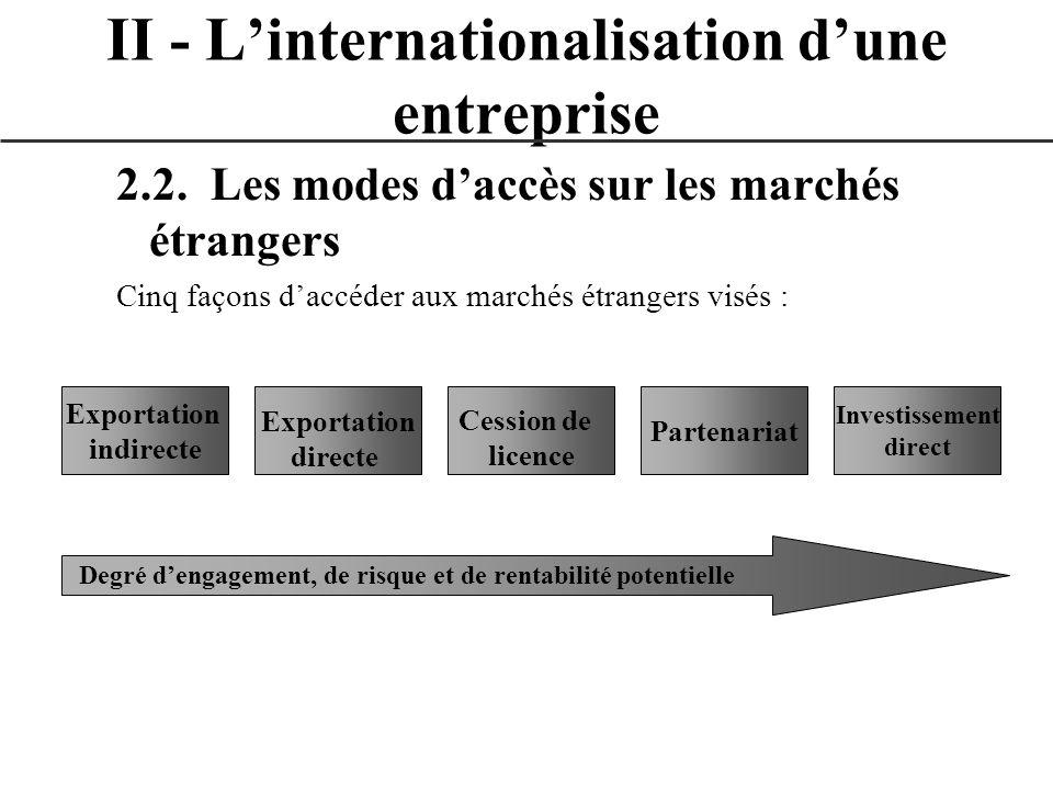2.2. Les modes daccès sur les marchés étrangers Cinq façons daccéder aux marchés étrangers visés : II - Linternationalisation dune entreprise Exportat