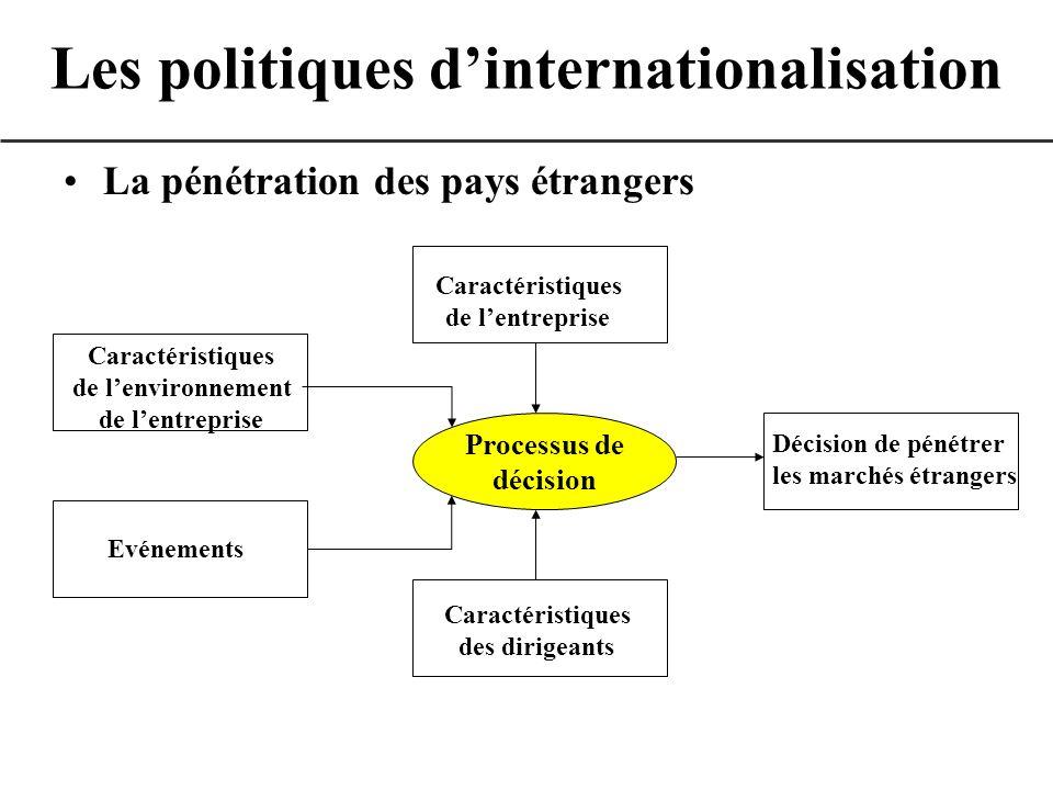 La pénétration des pays étrangers Les politiques dinternationalisation Processus de décision Caractéristiques de lentreprise Caractéristiques de lenvi