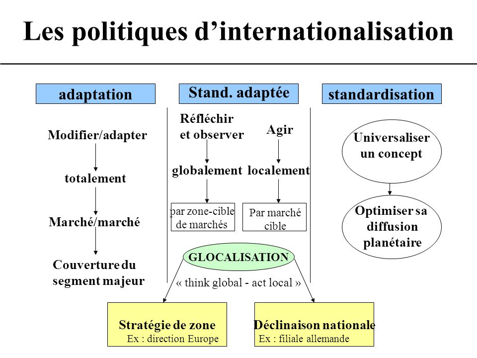 Les politiques dinternationalisation adaptationstandardisation Stand. adaptée Modifier/adapter totalement Marché/marché Couverture du segment majeur R