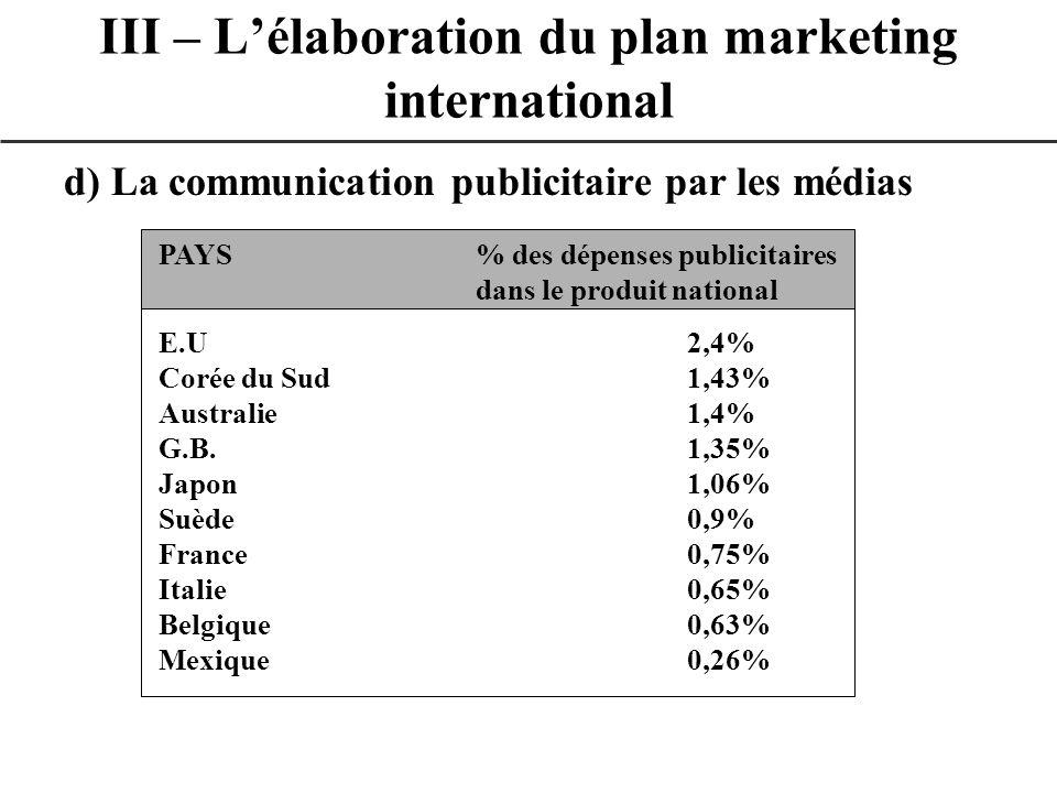 d) La communication publicitaire par les médias III – Lélaboration du plan marketing international PAYS% des dépenses publicitaires dans le produit na