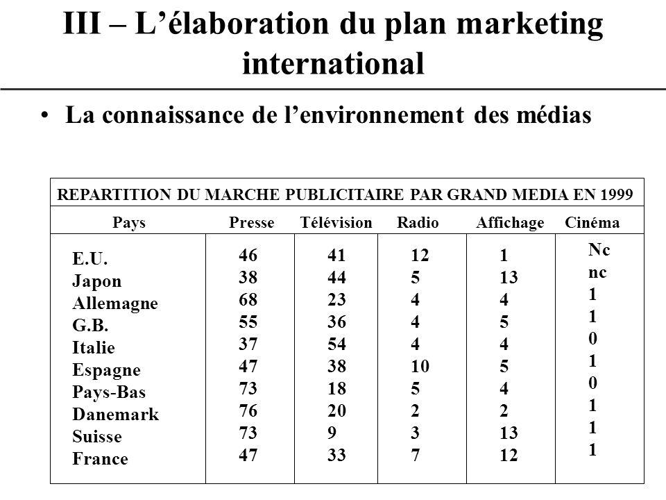 La connaissance de lenvironnement des médias III – Lélaboration du plan marketing international REPARTITION DU MARCHE PUBLICITAIRE PAR GRAND MEDIA EN
