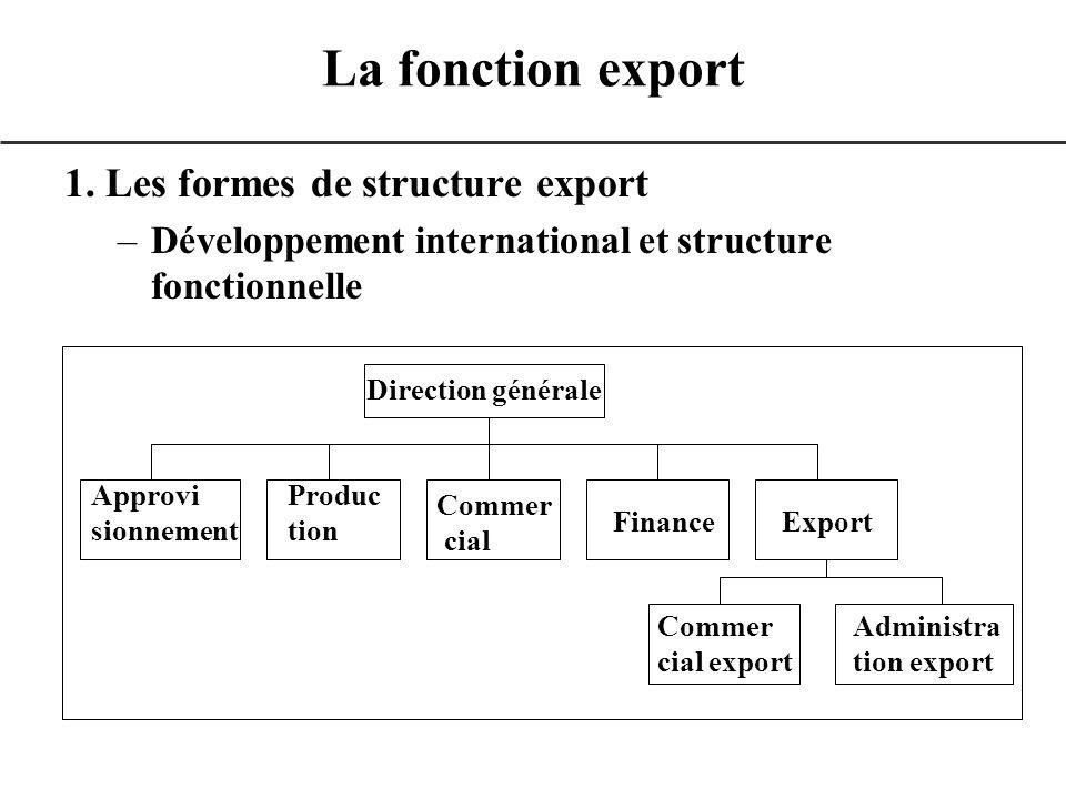 1. Les formes de structure export –Développement international et structure fonctionnelle La fonction export Direction générale Approvi sionnement Pro