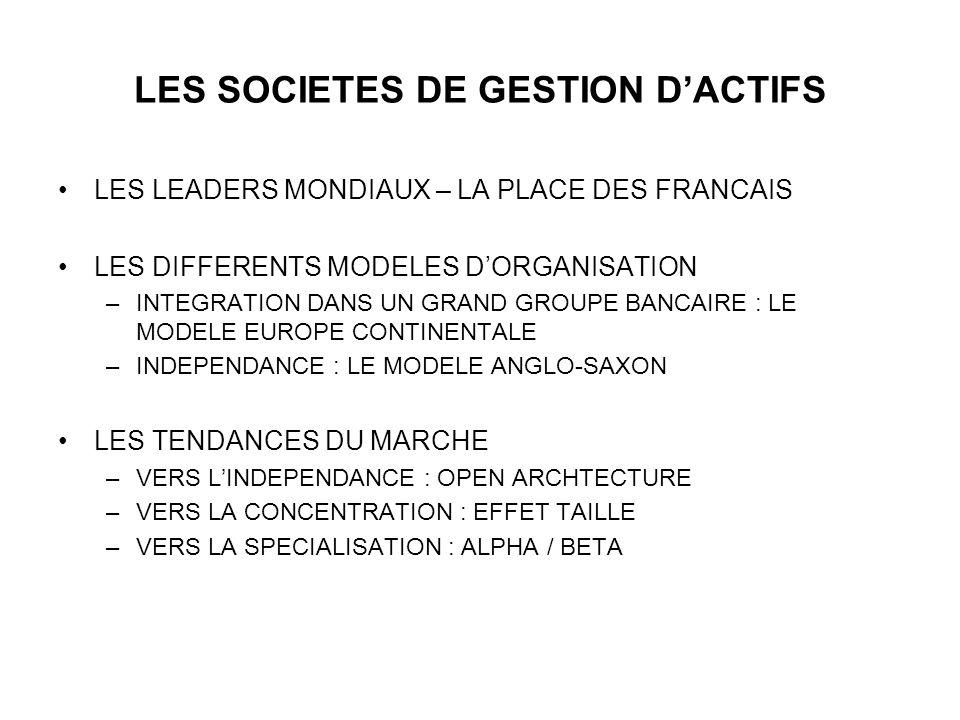 LES SOCIETES DE GESTION DACTIFS LES LEADERS MONDIAUX – LA PLACE DES FRANCAIS LES DIFFERENTS MODELES DORGANISATION –INTEGRATION DANS UN GRAND GROUPE BA