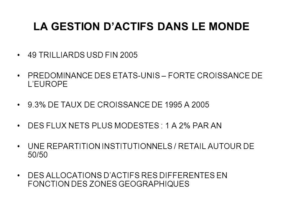 LA GESTION DACTIFS DANS LE MONDE 49 TRILLIARDS USD FIN 2005 PREDOMINANCE DES ETATS-UNIS – FORTE CROISSANCE DE LEUROPE 9.3% DE TAUX DE CROISSANCE DE 19