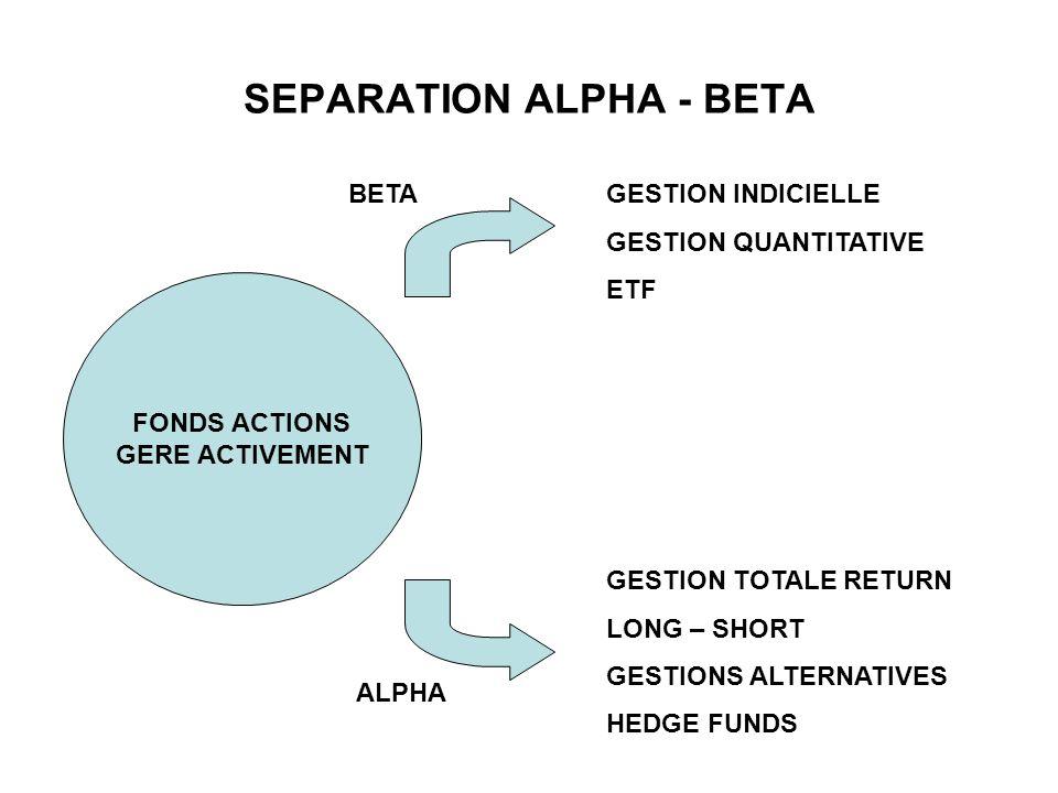 SEPARATION ALPHA - BETA FONDS ACTIONS GERE ACTIVEMENT GESTION INDICIELLE GESTION QUANTITATIVE ETF GESTION TOTALE RETURN LONG – SHORT GESTIONS ALTERNAT