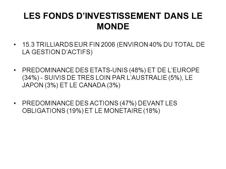 LES FONDS DINVESTISSEMENT DANS LE MONDE 15.3 TRILLIARDS EUR FIN 2006 (ENVIRON 40% DU TOTAL DE LA GESTION DACTIFS) PREDOMINANCE DES ETATS-UNIS (48%) ET