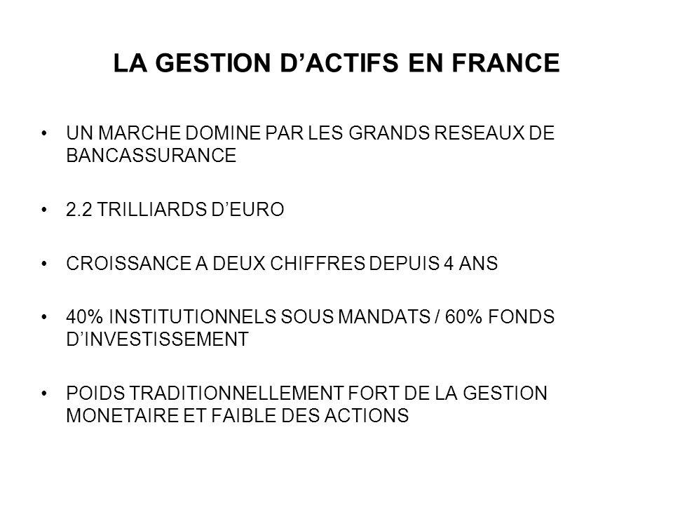 LA GESTION DACTIFS EN FRANCE UN MARCHE DOMINE PAR LES GRANDS RESEAUX DE BANCASSURANCE 2.2 TRILLIARDS DEURO CROISSANCE A DEUX CHIFFRES DEPUIS 4 ANS 40%