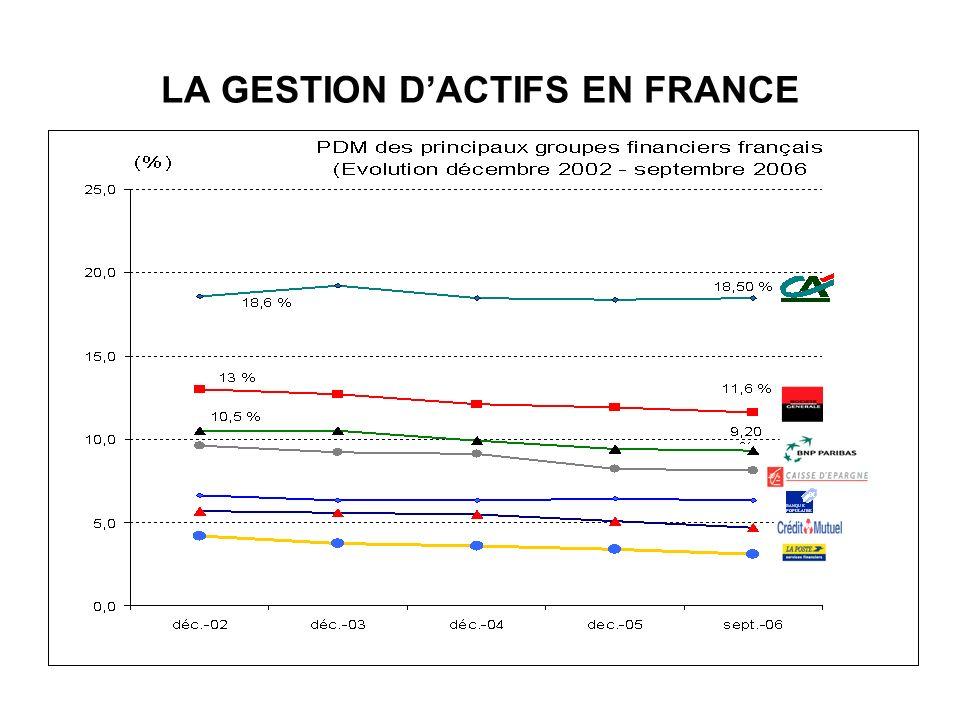 LA GESTION DACTIFS EN FRANCE
