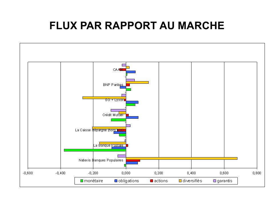 FLUX PAR RAPPORT AU MARCHE