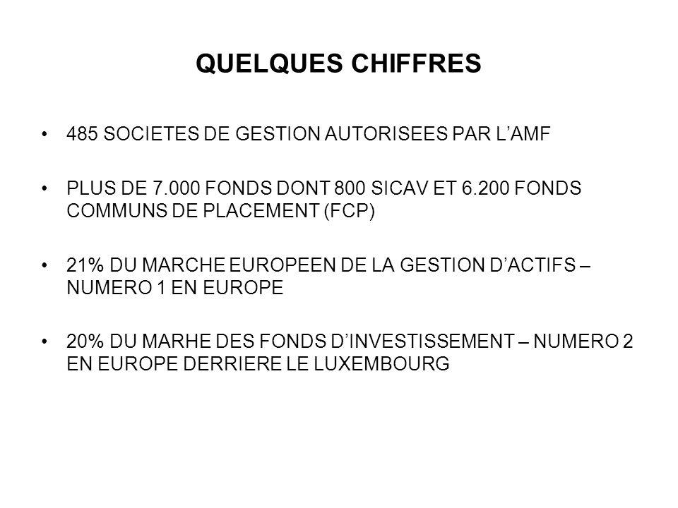 QUELQUES CHIFFRES 485 SOCIETES DE GESTION AUTORISEES PAR LAMF PLUS DE 7.000 FONDS DONT 800 SICAV ET 6.200 FONDS COMMUNS DE PLACEMENT (FCP) 21% DU MARC