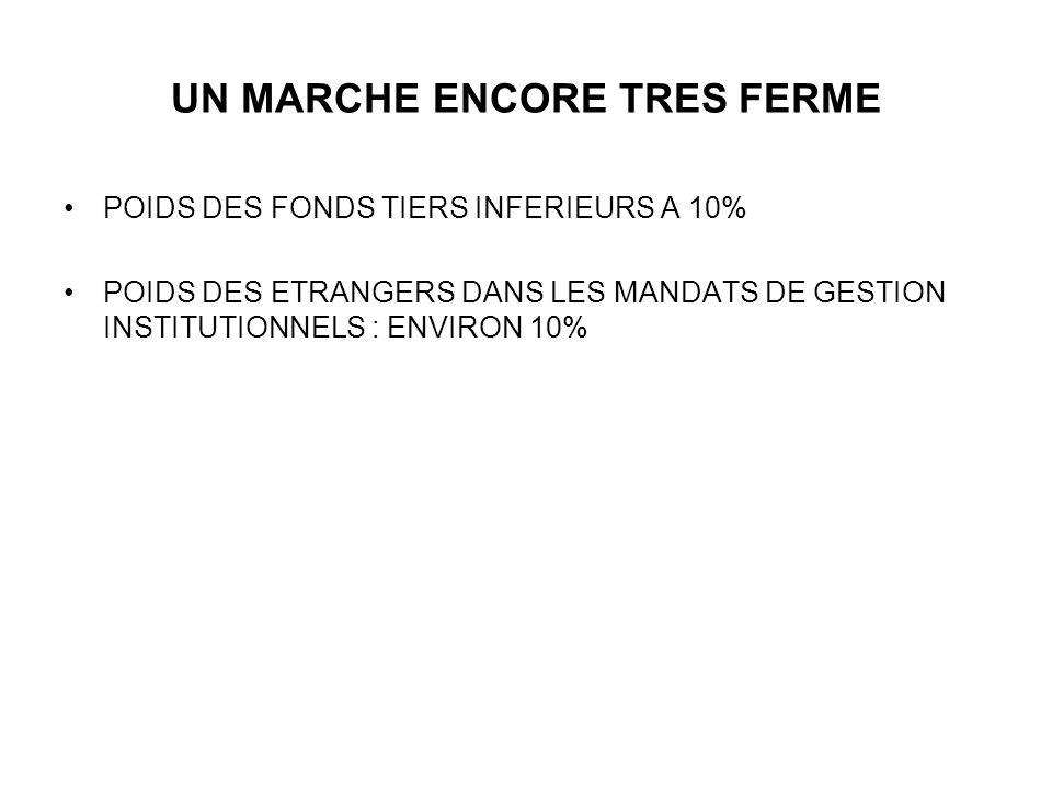 UN MARCHE ENCORE TRES FERME POIDS DES FONDS TIERS INFERIEURS A 10% POIDS DES ETRANGERS DANS LES MANDATS DE GESTION INSTITUTIONNELS : ENVIRON 10%
