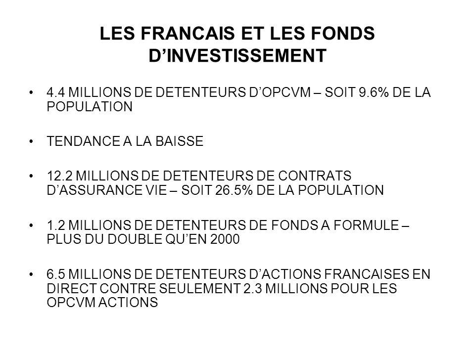 LES FRANCAIS ET LES FONDS DINVESTISSEMENT 4.4 MILLIONS DE DETENTEURS DOPCVM – SOIT 9.6% DE LA POPULATION TENDANCE A LA BAISSE 12.2 MILLIONS DE DETENTE