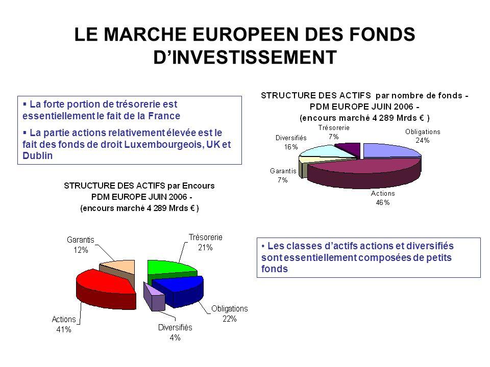 La forte portion de trésorerie est essentiellement le fait de la France La partie actions relativement élevée est le fait des fonds de droit Luxembour