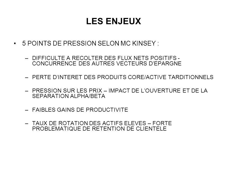LES ENJEUX 5 POINTS DE PRESSION SELON MC KINSEY : –DIFFICULTE A RECOLTER DES FLUX NETS POSITIFS - CONCURRENCE DES AUTRES VECTEURS DEPARGNE –PERTE DINT