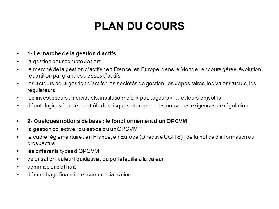 PLAN DU COURS 1- Le marché de la gestion dactifs la gestion pour compte de tiers le marché de la gestion dactifs : en France, en Europe, dans le Monde