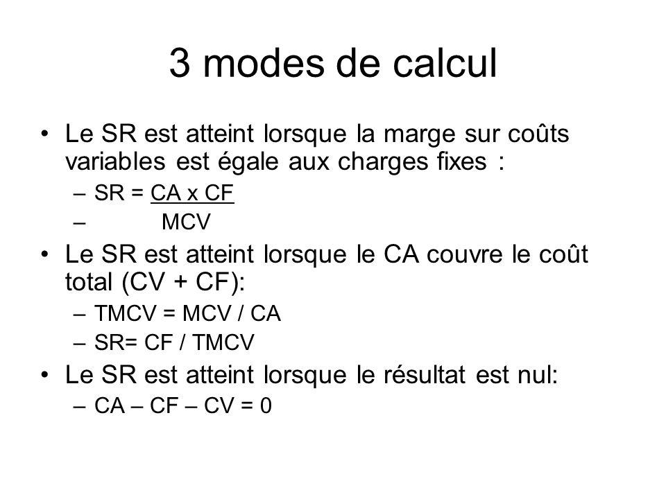 3 modes de calcul Le SR est atteint lorsque la marge sur coûts variables est égale aux charges fixes : –SR = CA x CF – MCV Le SR est atteint lorsque l