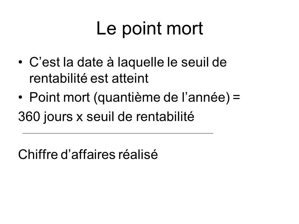 Le point mort Cest la date à laquelle le seuil de rentabilité est atteint Point mort (quantième de lannée) = 360 jours x seuil de rentabilité Chiffre